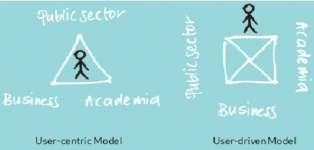 From-user-centric-to-user-driven-model-Helsinki-LL-2009